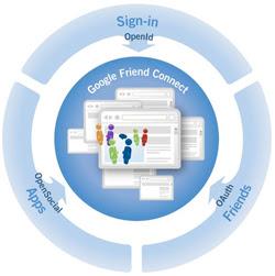 Google Friend Connect для блога на wordpress